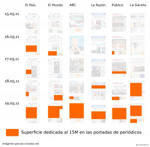 El 15M als diaris